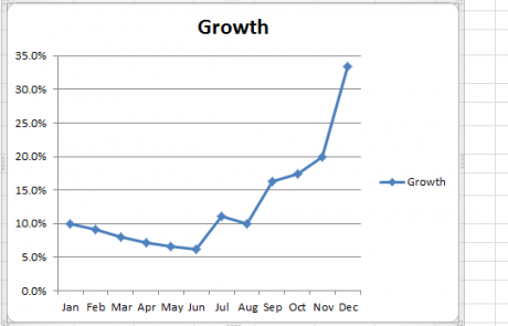 Microsoft Excel - SEO-Manager-Visitor growth Chart